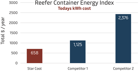 Reefer Container Energy Index sulfur